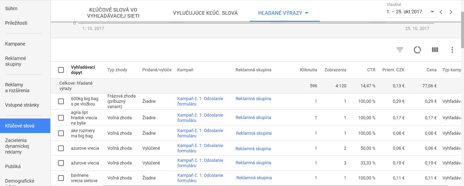 hladane_vyrazy_adwords_tomasstolc.sk